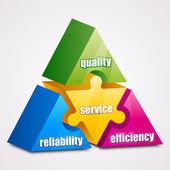 Prism puzzle: Reliability, Efficiency, Quality, Service concept — Stock Vector