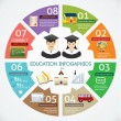 Vector circle education concepts with icons infographics  — Stockvectorbeeld