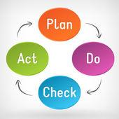 Vector Plan Do Check Act (PDCA) diagram — Stock Vector