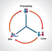 Sustainable relationship diagram. Friendship will maintain love — Cтоковый вектор