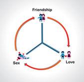 持続可能な関係図。友情は愛を維持します。 — ストックベクタ