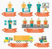 Process of creating goods — Stok Vektör