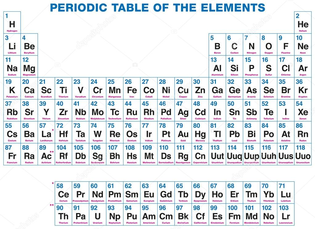 depositphotos_29987639-Periodic-table-of-the-elements.jpg