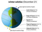 Winter Solstice America — Cтоковый вектор