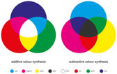 Color Mixing - Color Synthesis — Stock Vector