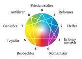 Enneagram Types White German — Stock Vector