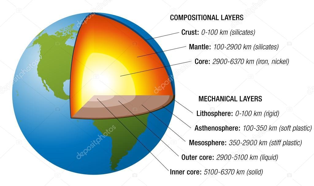 Toprak yap s beyaz stok vekt r furian 51585919 for Interieur de la terre
