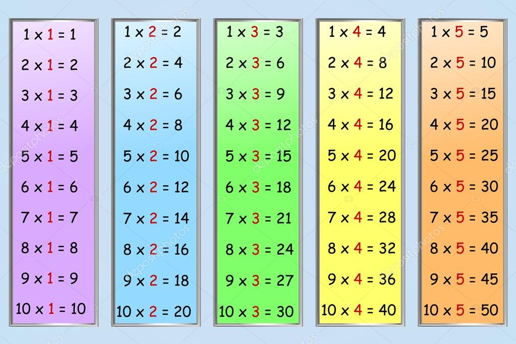 73 Multiplication Table 1 To 300 300 1 Multiplication Table To