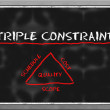 Triple constraint triangle — Stock Photo