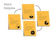 PDCA diagram — Stock Photo
