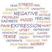 Emozioni negative — Vettoriale Stock