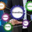 Branding concept of how to build brand for marketing development — Stock Photo