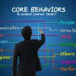 Постер, плакат: Businessman with core behavior concept to achieve company target for business concept