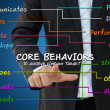 Стоковое фото: Teamwork or organization core behavior concept