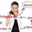 Business Operation diagram to achieve successful for business concept — Stock Photo