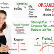 Businesswoman write business model for organization structure — Stock Photo