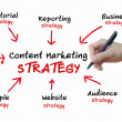 Content Marketing strategy for online business concept — Stock Photo