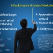 6 keys elements of content marketing for online business strategy — Stock Photo