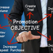 Promotion Objective for Business Development Concept — Stock Photo