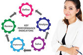 KPI, Key Performance Indicators Chart — Stock Photo