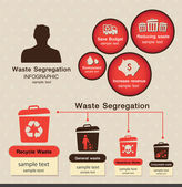 Waste segregation inforaphic vector — Stock Vector