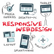 Responsive web design — Vector de stock