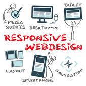 Responsive webdesign — Vecteur