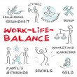 Work Life Balance, Work, private life, Balance, Health — Stock Vector