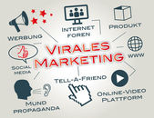 Marketing viral — Vetor de Stock