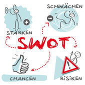 SWOT analysis, Strengths, Weaknesses, Opportunities, Threats, german keywords — Stock Vector