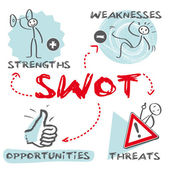 SWOT analysis, Strengths, Weaknesses, Opportunities, Threats, english keywords — Stock Vector