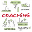 Coaching, Motivation, success — Grafika wektorowa