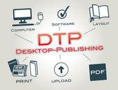 DTP, Desktop-Publishing — Stock Vector