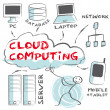 Cloud Computing, Concept — Stok Vektör