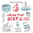 Diet weight loss — Imagen vectorial