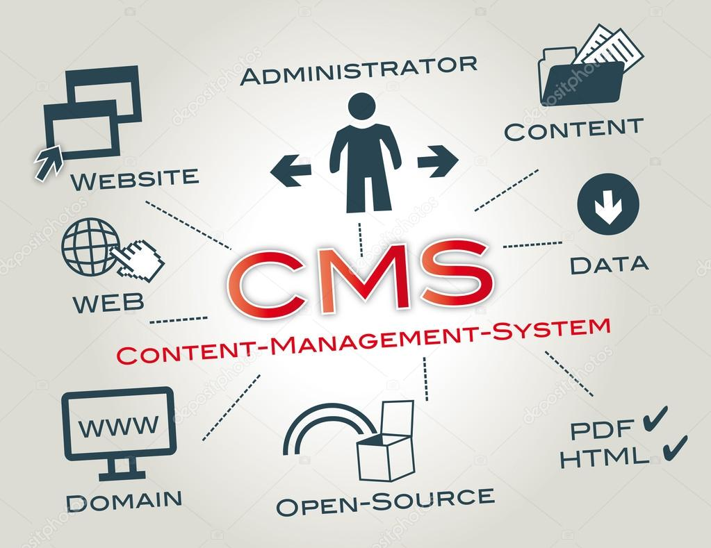 What Does Cms Stand For In Web Design