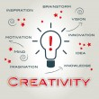 Creative, creativity, ideas — Vector de stock