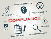 Compliance, policy, guidelines, regulatory, transparency, strategy, policy, bwl, rules, security, check, law, laws, review, standards, standards, codes of regulations, agency, set, condition, operation, operational expenditure, male, business — Stockvektor
