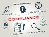 Plnění, politika, pokyny, regulační, transparentnost, strategie, politika, bwl, bezpečnost, kontrola, právo, zákony, recenze, standardů, norem, kódy předpisy, agentura, sada, stav, provoz, provozní výdaje, muž, podnikání — Stock vektor