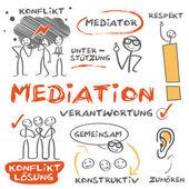 Mediation, conflict crisis management — Stock Vector