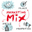 Marketing mix, produkt plats befordran prissätter — Stockvektor  #35793975