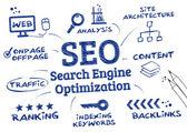 SEO Search Engine Optimization, Ranking algorithm — Stock Vector