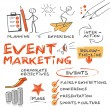 Eventmarketing concept — Vecteur #36715757