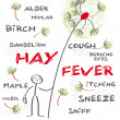 Hay fever english keywords — Stock Vector #42068489