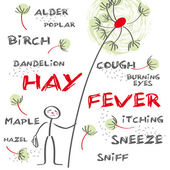 Hay fever english keywords — Stock Vector