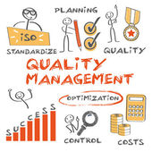 Quality Management concept — Stock Vector