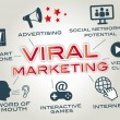 ������, ������: Viral Marketing word of mouth