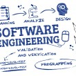 Постер, плакат: Software engineering scribble