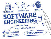 Software engineering scribble — Stock Vector