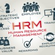 Human resource management, HRM — 图库矢量图片 #45591617
